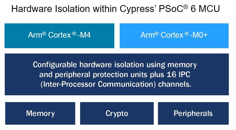 Cypress Accelerates Secure Iot Designs With Support For Platform
