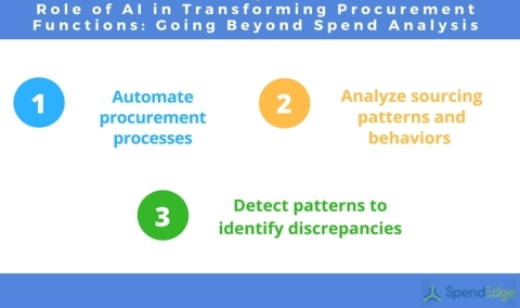 The Role of Artificial Intelligence in Transforming Procurement Functions (Photo: Business Wire)