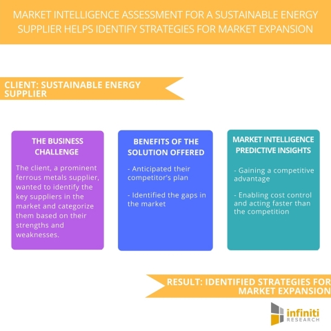 Market Intelligence Assessment for a Sustainable Energy Supplier Helps Identify Strategies for Market Expansion (Graphic: Business Wire)