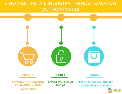 4 Hottest Retail Industry Trends to Watch out for in 2018 (Graphic: Business Wire)