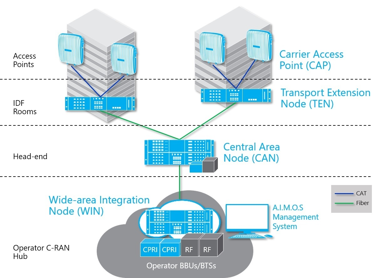 CommScope and Nokia Team Up to Reduce Active DAS Solution Complexity ...