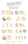 Customer experience decision-makers on personalization, consumer data, and how organizations need to evolve to win with CX. Download the white paper at www.solvingforCX.com. (Graphic: Business Wire)