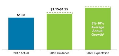 "Adjusted EPS(1) Guidance and Expectations (1) A non-GAAP financial measure. See ""Non-GAAP Financial Measures"" for definitions and reconciliations to the most comparable GAAP financial measures. (2) From 2017 Adjusted EPS of $1.08, in line with prior expectation for 8% to 10% average annual growth through 2020 from the mid-point of 2016 Adjusted EPS guidance of $0.95 to $1.05."