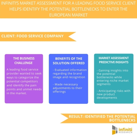 Infiniti's Market Assessment for A Leading Food Service Client Helps Identify the Potential Bottlenecks to Enter the European Market. (Graphic: Business Wire)