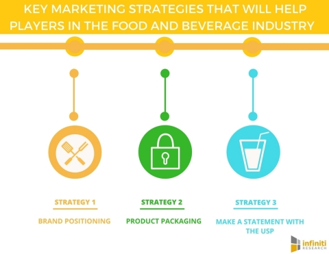 4 Marketing Strategies That Players in the Food and Beverage Industry Swear By. (Graphic: Business Wire)
