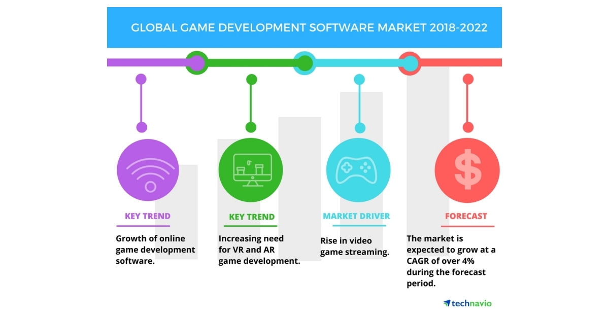 Game Development Software Market Rise In Video Streaming