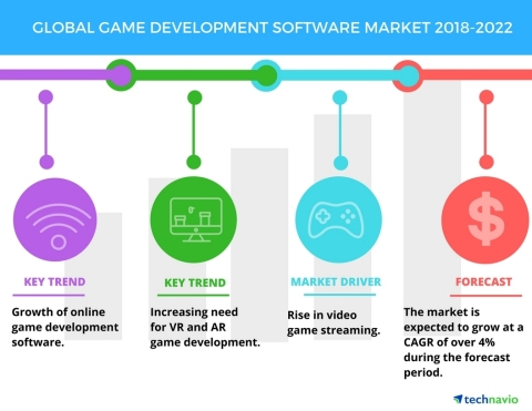 Technavio has published a new market research report on the global game development software market from 2018-2022. (Graphic: Business Wire)