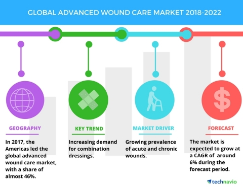 Technavio has published a new market research report on the global advanced wound care market from 2018-2022. (Graphic: Business Wire)