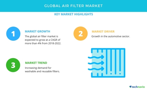Technavio has published a new market research report on the global air filter market from 2018-2022. (Graphic: Business Wire)
