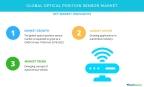 Technavio has published a new market research report on the global optical position sensor market from 2018-2022. (Graphic: Business Wire)