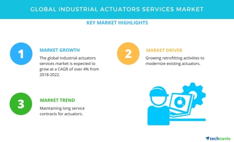 Technavio has published a new market research report on the global industrial actuators services market from 2018-2022. (Graphic: Business Wire)