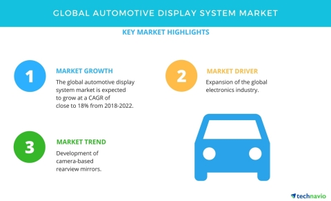 Technavio has published a new market research report on the global automotive display system market from 2018-2022. (Graphic: Business Wire)