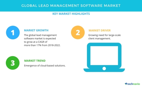 Technavio has published a new market research report on the global lead management software market from 2018-2022. (Graphic: Business Wire)