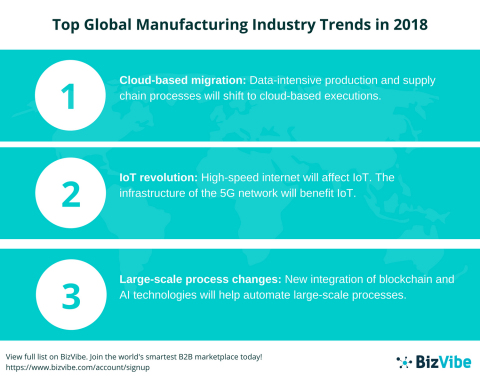 BizVibe Covers the Top 4 Trends Affecting the Global Manufacturing Industry in Their New Report - Top Global Manufacturing Industry Trends in 2018 (Graphic: Business Wire)