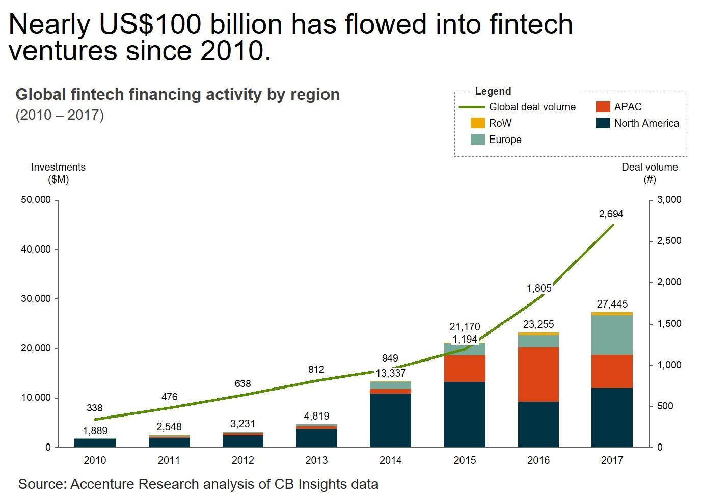 Global Venture Capital Investment in Fintech Industry Set Record in ...