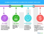 Technavio has published a new market research report on the global flowmeter calibration market from 2018-2022. (Graphic: Business Wire)