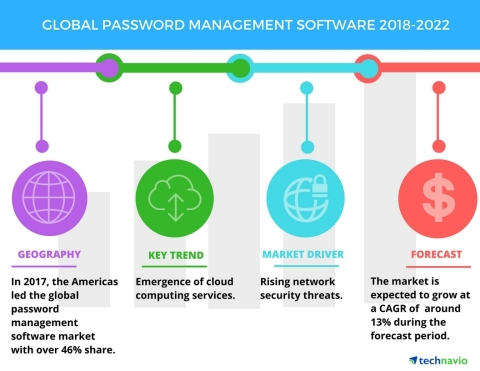 Technavio has published a new market research report on the global password management software market from 2018-2022. (Graphic: Business Wire)