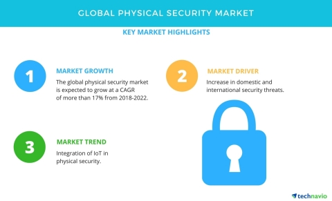 Technavio has published a new market research report on the global physical security market from 2018-2022. (Graphic: Business Wire)