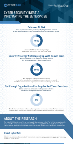 The CyberArk Global Advanced Threat Landscape Report 2018 shows organizations are failing to secure privileged accounts and credentials in the cloud, on endpoints and across IT environments. (Graphic: Business Wire)