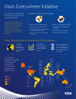 "Visa's Everywhere Initiative ""By the Numbers"" (Graphic: Business Wire)"