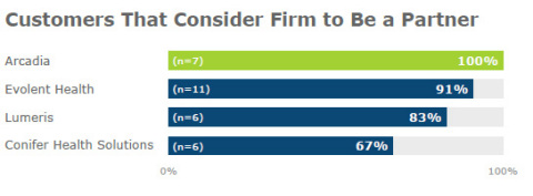 Figure 2: Customers That Consider Firm to Be a Partner – full service firms. Data from figure on Page 5. (Graphic: Business Wire)