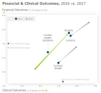 Figure 2: Financial & Clinical Outcomes, 2016 vs. 2017 – full service firms. Data from figure on Page 5. (Graphic: Business Wire)