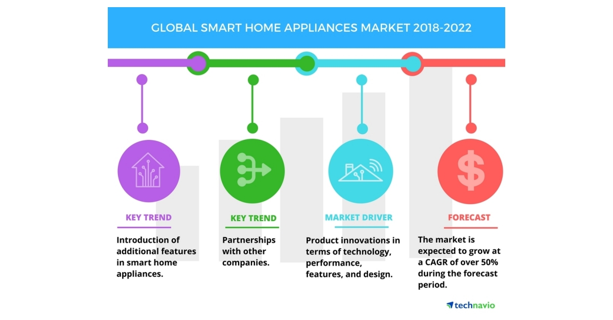 smart home appliances market increasing product innovations to