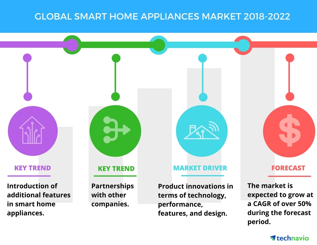 Smart Home Appliances Market - Increasing Product Innovations to Boost  Growth | Technavio | Business Wire