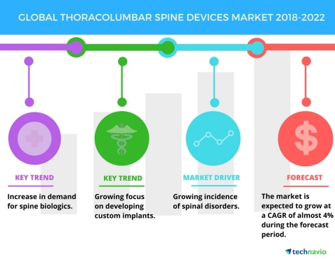 Technavio has published a new market research report on the global thoracolumbar spine devices market from 2018-2022. (Graphic: Business Wire)