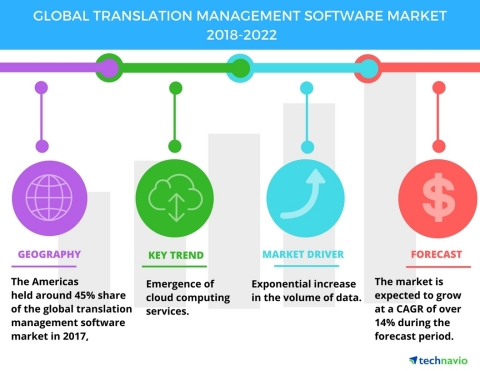 Technavio has published a new market research report on the global translation management software market from 2018-2022. (Graphic: Business Wire)