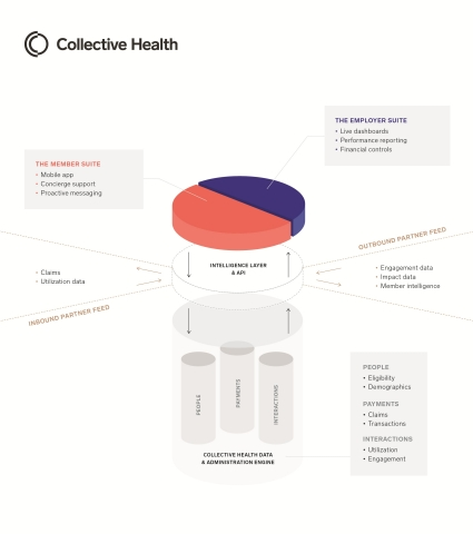 The Collective Health Platform (Graphic: Business Wire)