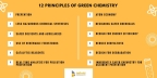 12 Principles of Green Chemistry Explained (Graphic: Business Wire)