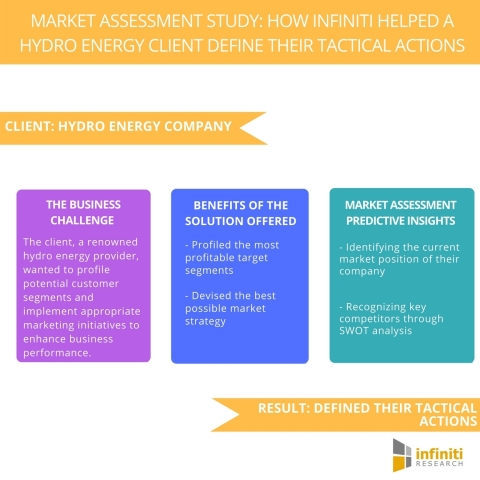 Market Assessment Study How Infiniti Helped a Hydro Energy Client Define Their Tactical Actions (Graphic: Business Wire)