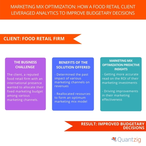 Marketing Mix Optimization How a Food Retail Client Leveraged Analytics to Improve Budgetary Decisions. (Graphic: Business Wire)