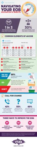 Navigating Your EOB