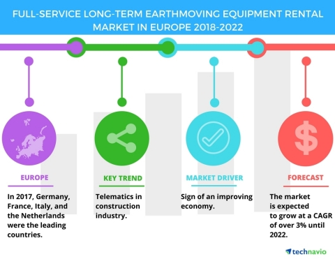 Technavio has published a new market research report on the full-service long-term earthmoving equipment rental market in Europe from 2018-2022. (Graphic: Business Wire)