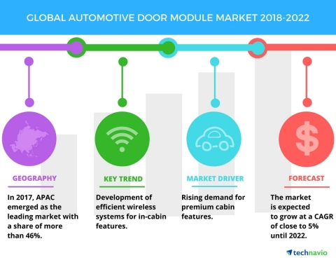 Technavio has published a new market research report on the global automotive door module market from 2018-2022.(Graphic: Business Wire)