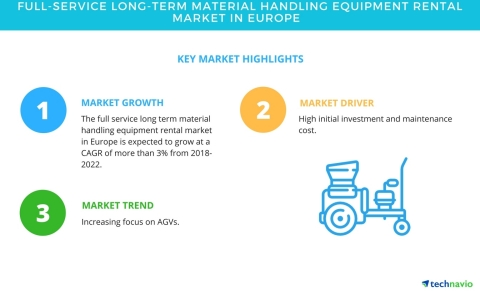 Technavio has published a new market research report on the full-service long-term material handling equipment rental market in Europe from 2018-2022. (Graphic: Business Wire)