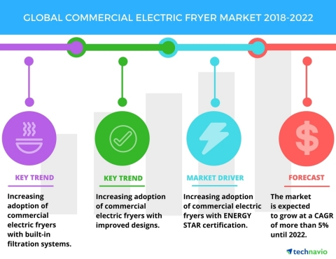 Technavio has published a new market research report on the global commercial electric fryer market from 2018-2022. (Graphic: Business Wire)