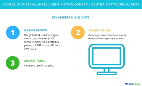 Technavio has published a new market research report on the global industrial intelligent motor control center (iMCC) software market from 2018-2022. (Graphic: Business Wire)