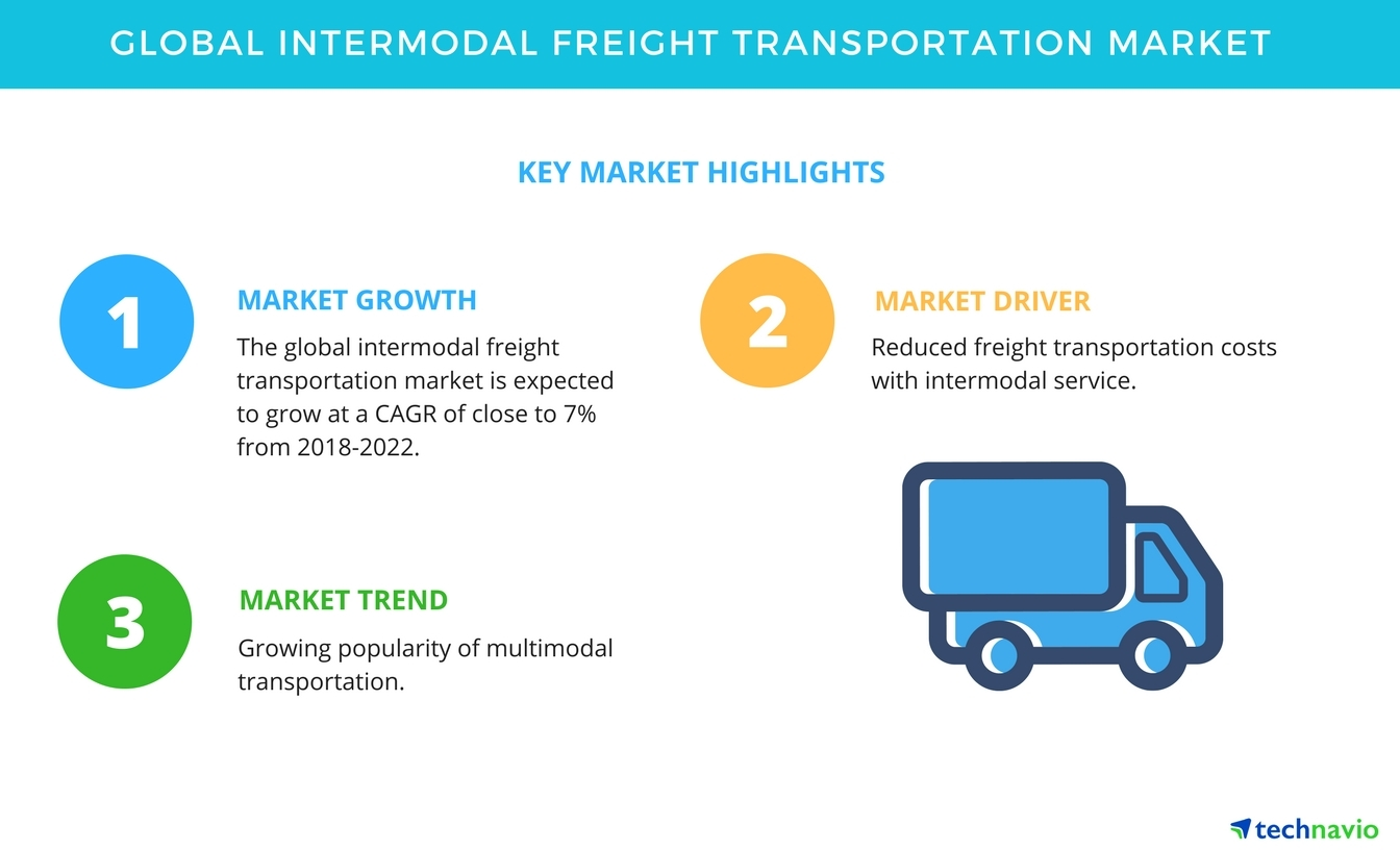 Global Intermodal Freight Transportation Market - Reduced
