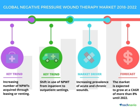 Technavio has published a new market research report on the global negative pressure wound therapy market from 2018-2022. (Graphic: Business Wire)