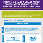 VX-659 Phase 3 Clinical Trial Program Overview
