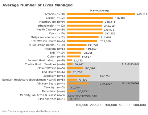 Figure 1: Average Number of Lives Managed, fully rated vendors and vendors below Konfidence. Data from Figure 3 on Page 17. (Graphic: Business Wire)