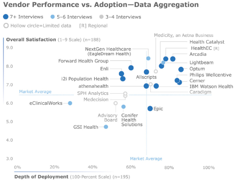 Figure 2: Vendor Performance vs. Adoption – Data Aggregation, fully rated vendors and vendors below Konfidence. Data from Figure 6 on Page 20. (Graphic: Business Wire)