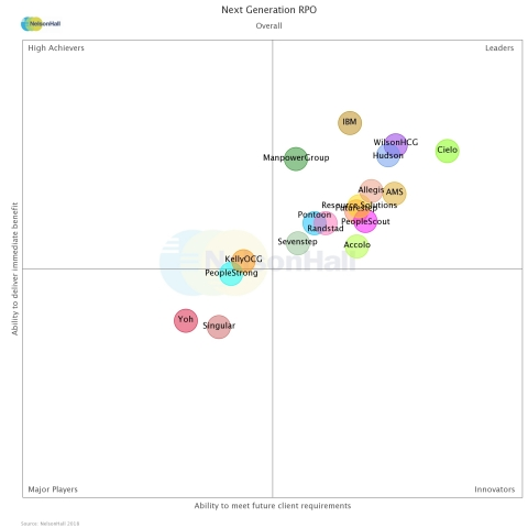 "NelsonHall's NEAT vendor evaluation chart, Next Generation RPO ""Overall"" category. (Graphic: Business Wire)"