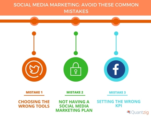Social Media Marketing Avoid These 4 Common Mistakes (Graphic: Business Wire)