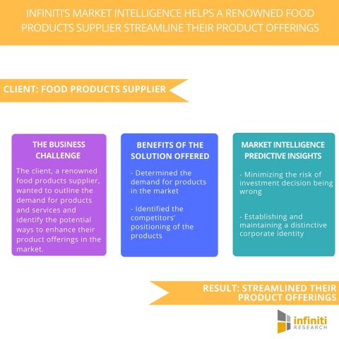Infiniti's Market Intelligence Helps a Renowned Food Products Supplier Streamline their Product Offerings. (Graphic: Business Wire)
