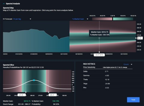 New tool allows traders to visualize options strategies from a variety of perspectives (Photo: Business Wire)