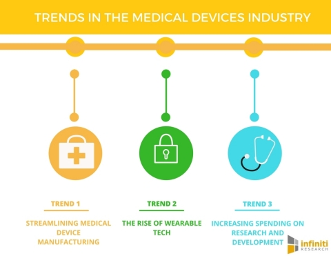 Trends in the Medical Devices Industry (Graphic: Business Wire)